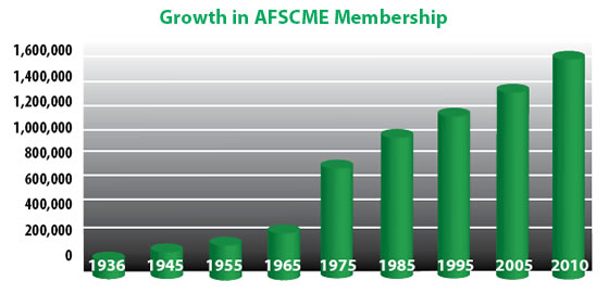 Growth in AFSCME membership